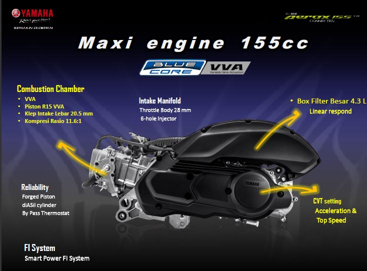 Mesin All New Aerox 155 Connected